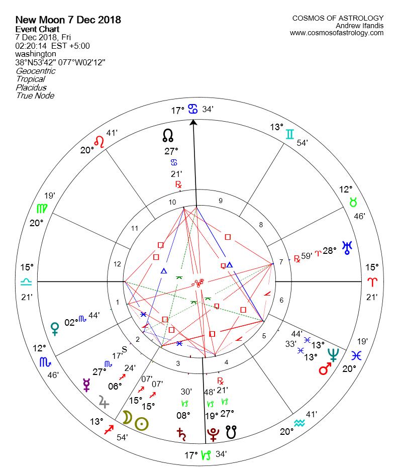 NEW MOON IN SAGITTARIUS 7 DICEMBRE 2018