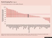 Rate of Education Improvement in 49 Countries from 1995 to 2009