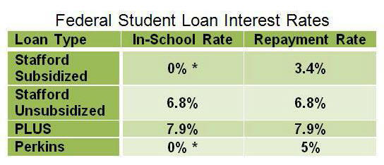 Federal student loan interest rate will stay at 3.4% for ...