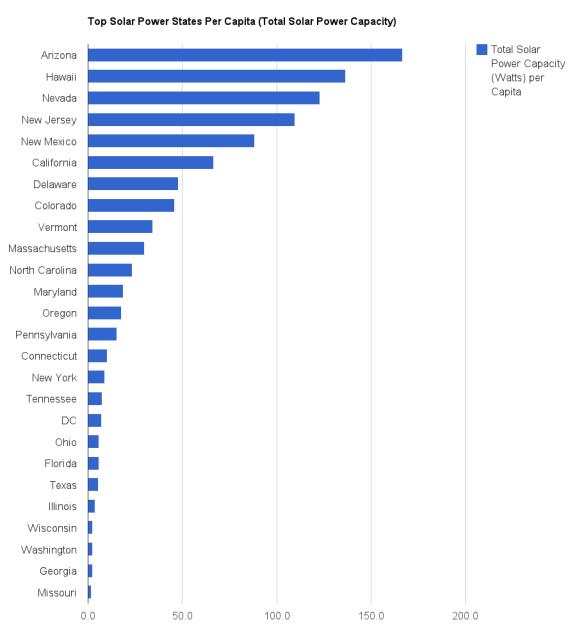 top-solar-power-states-per-capita-total-solar