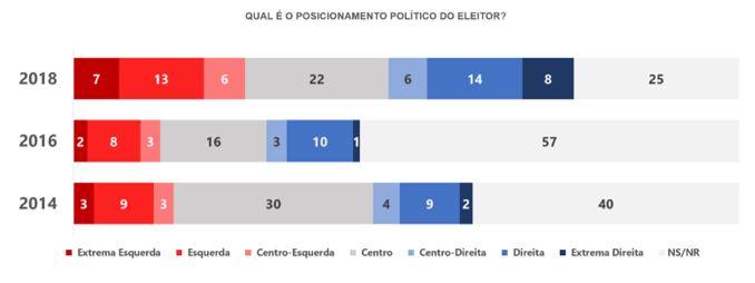 Apesar de serem maioria, mais brasileiros têm demonstrado muito interesse pelas eleições
