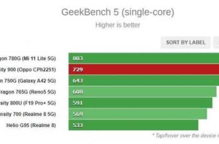 Comparison of chipsets in the mid to mid-range premium. (GSMrena)
