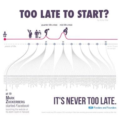 trop tard pour commencer ?
