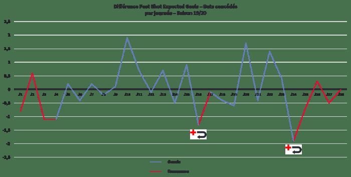 Différence Post Shots Expected Goals - Buts Concédés par journée
