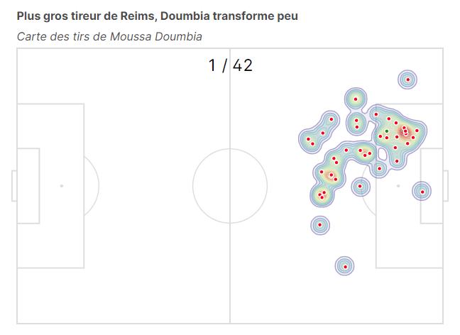 Plus gros tireur de Reims, Doumbia transforme peu