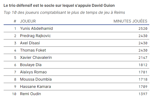 Le trio défensif est le socle sur lequel s'appuie David Guion