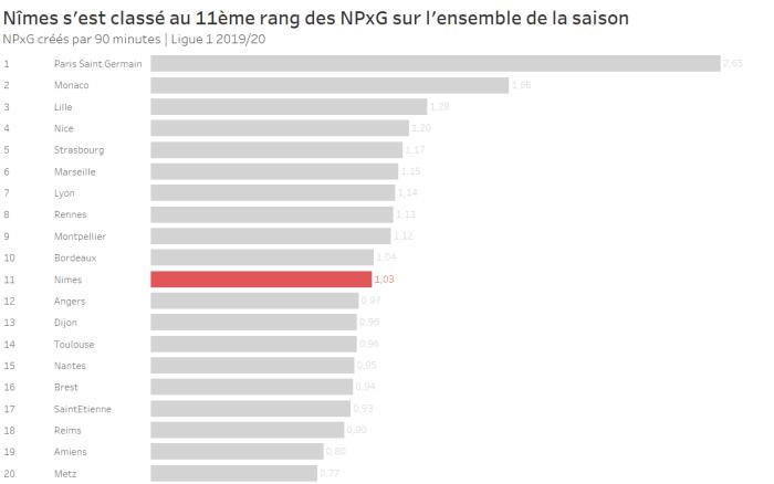 Nîmes s'est classé au 11ème rang des NPxG sur l'ensemble de la saison