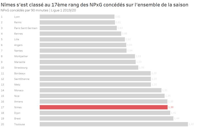 Nîmes s'est classé au 17ème rang des NPxG concédés sur l'ensemble de la saison