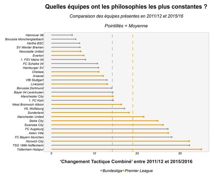 """""""Changement Tactique Combiné"""" entre 2011/12 et 2015/16"""