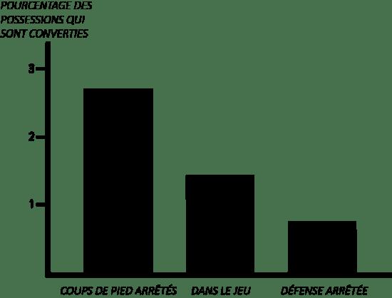 Pourcentage des possessions qui sont converties selon la phase de jeu.