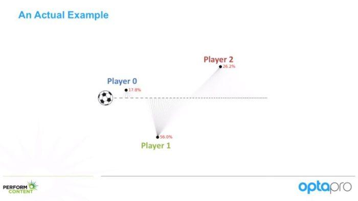 Exemple des probabilités d'intercepter le ballon.