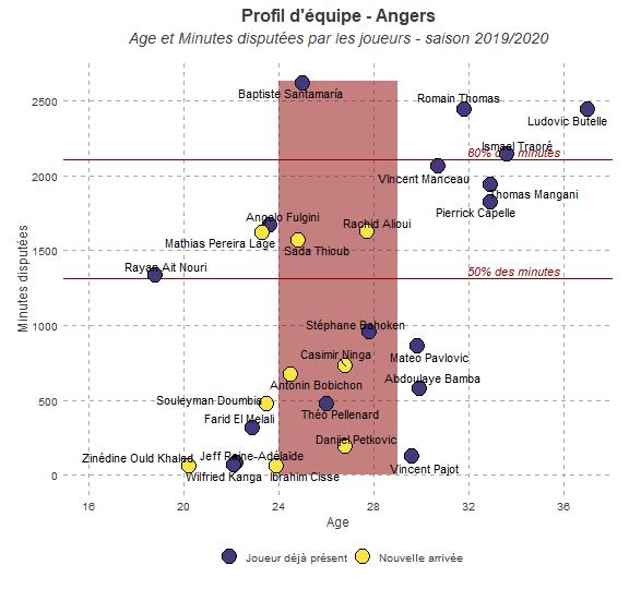 Profil d'équipe - Angers