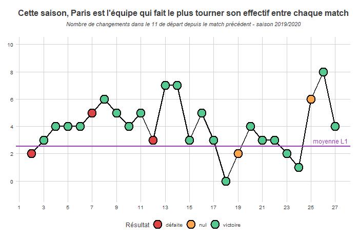 Cette saison, Paris est l'équipe qui fait le plus tourner son effectif entre chaque match