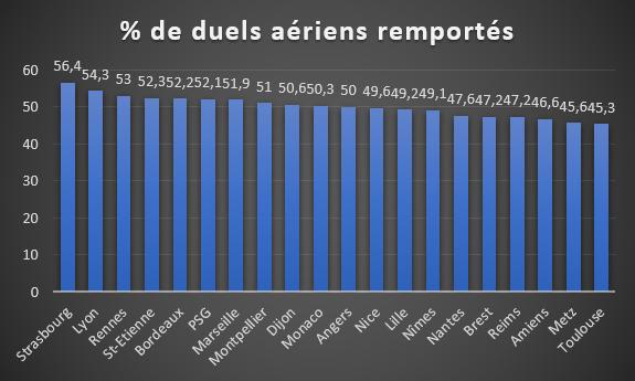 % de duels aériens remportés
