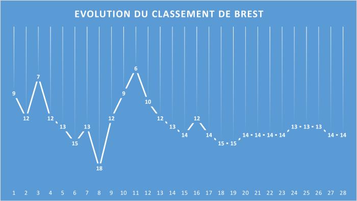 Evolution du classement de Brest