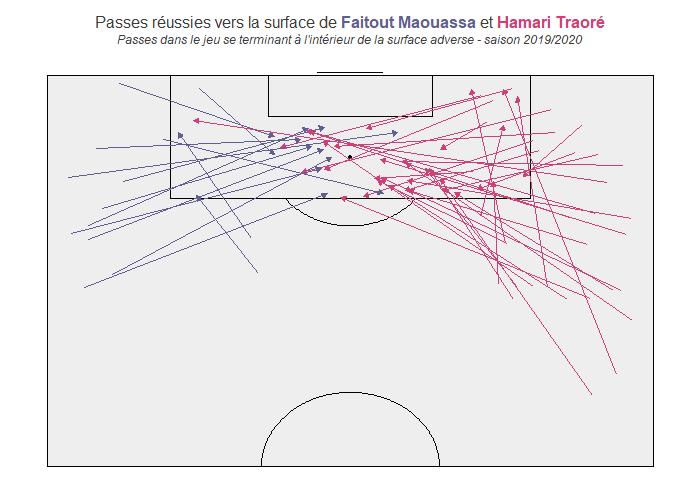 Passes réussies vers la surface de Faitout Maouassa et Hamari Traoré