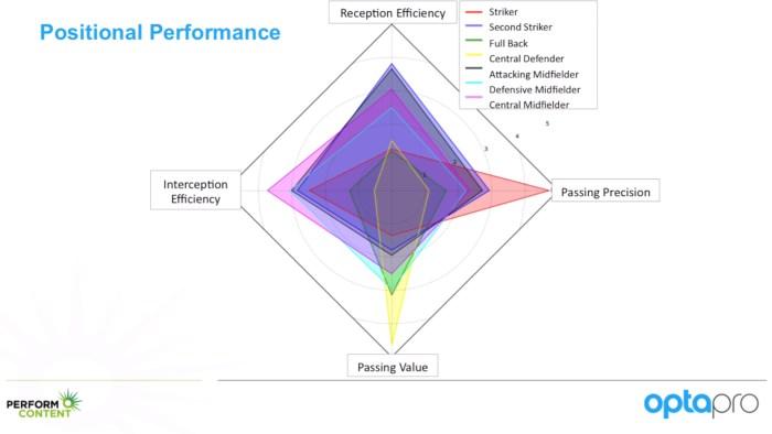 Performance par critère et par position.