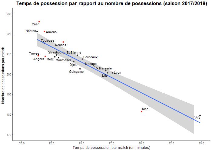 Temps de possession par rapport au nombre de possessions (saison 2017/2018)