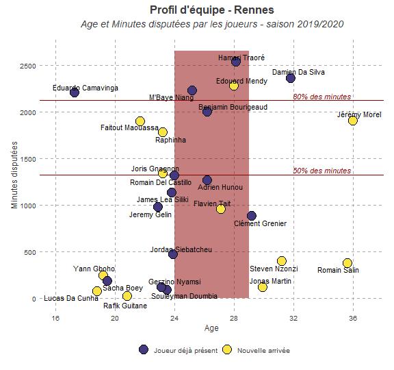 Profil d'équipe - Rennes