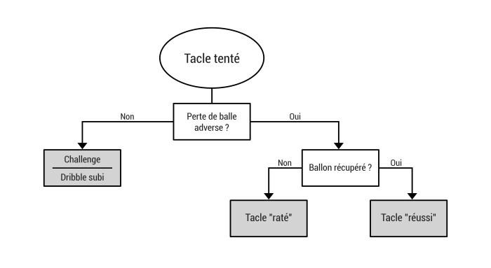 schéma tacle
