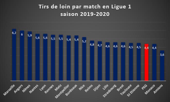 Tirs de loin par match en Ligue 1 - saison 2019/2020