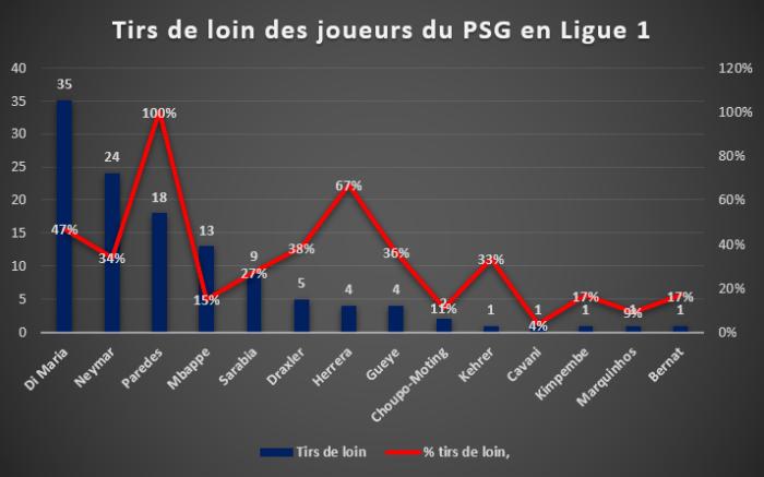 Tirs de loin des joueurs du PSG en Ligue 1