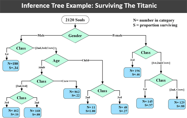 Exemple d'arbre décisionnel : survivre au Titanic