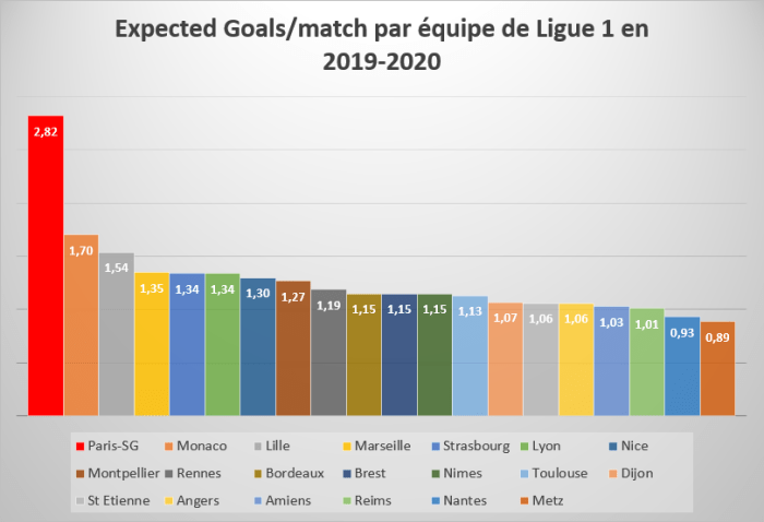 Expected Goals/match par équipe de Ligue 1 en 2019/2020
