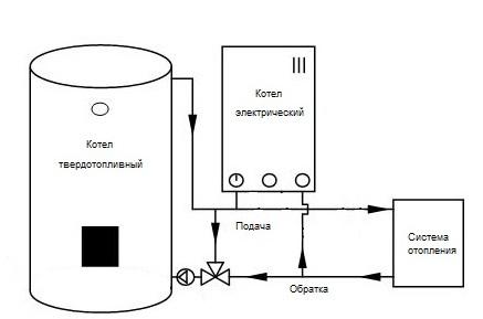 котлы для отопления дровах и электричестве