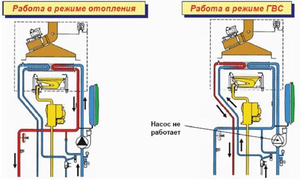 Схема работы двухконтурного газового котла
