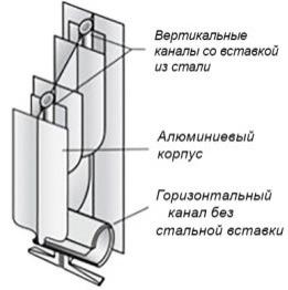 Вертикальные каналы в биметаллических батареях