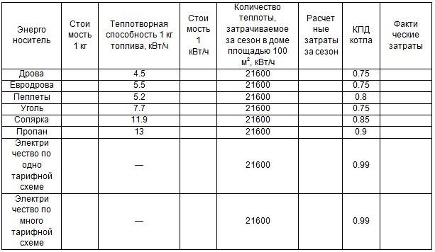Расчет стоимости отопления