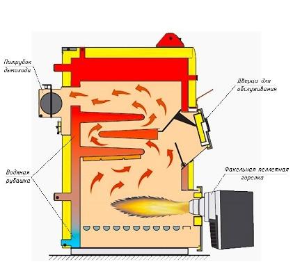жаротрубная конфигурация теплообменника