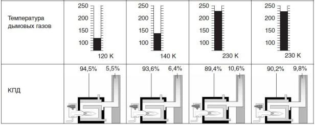 параметры дымовых газов