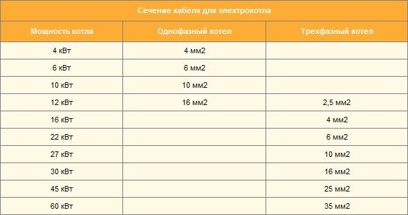информация о сечении силового кабеля