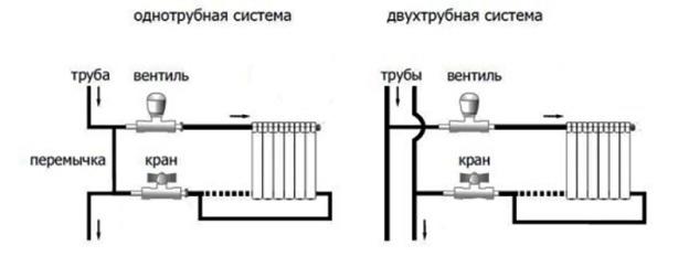монтаж запорной арматуры для отопления