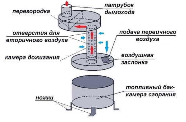 устройство печи на отработанном масле