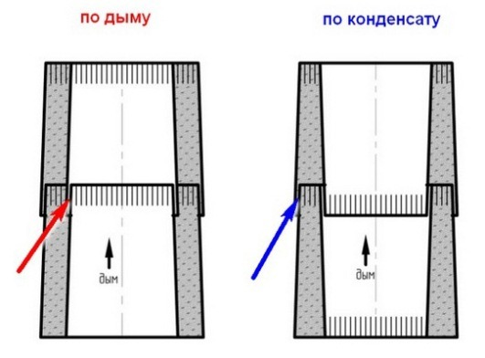 монтаж дымохода сэндвич