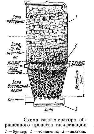 процесс горения и пиролиза