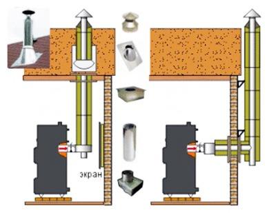 трубы для отвода продуктов сгорания