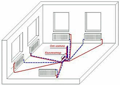 распределительный коллектор в системе отопления