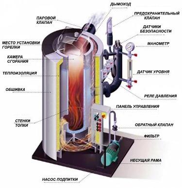 устройство котла для парового отопления