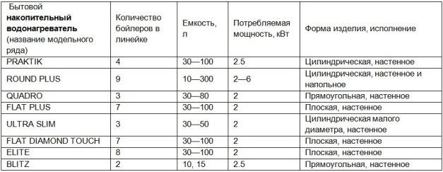 Общие сведения об электрических водонагревателях