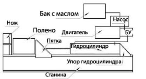 схема прессового электрического аппарата для заготовки дров