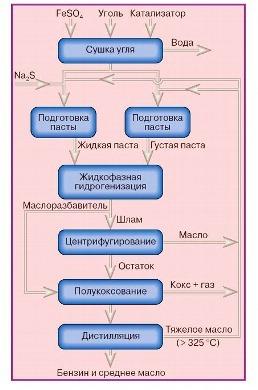 процесс деструктивной гидрогенизации
