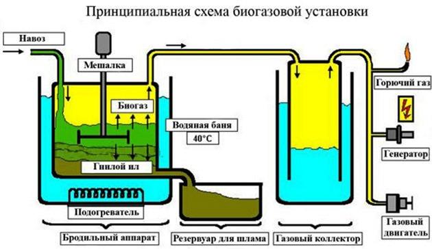 устройство оборудования по производству биотоплива