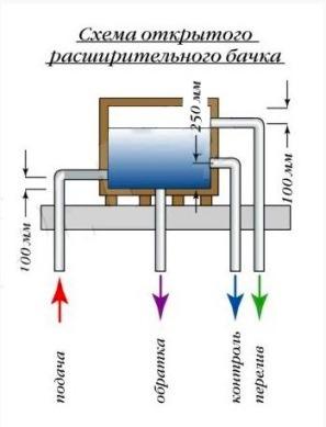 узел подпитки отопительной системы