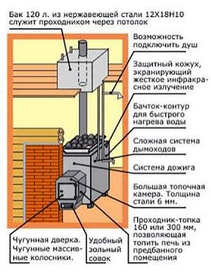 инженерные решения при монтаже дымохода в бане