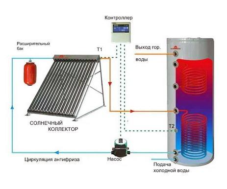 обвязка солнечного водонагревателя с бойлером косвенного нагрева