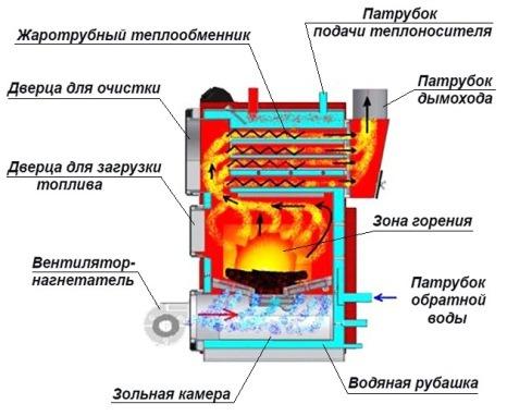 наддувной агрегат, с принудительным нагнетанием воздуха